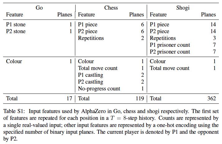 How AlphaZero Works – Augmented Lawyer